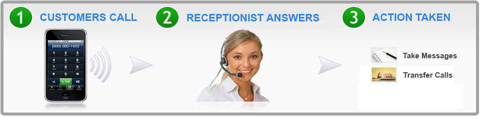 Virtual answering Services